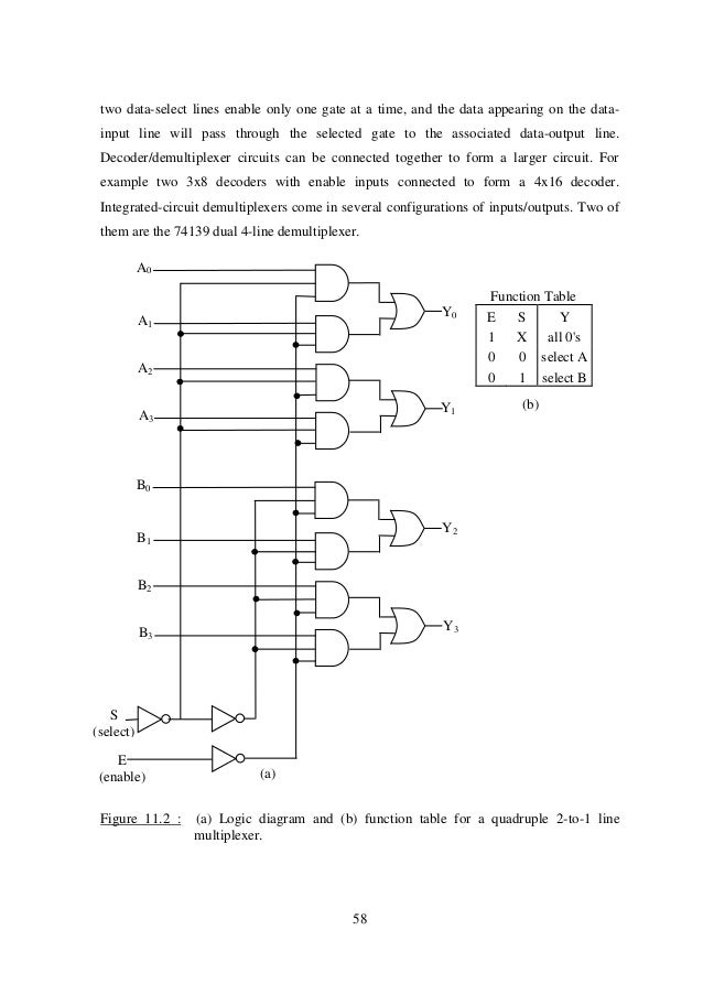 logic diagram of 2 to 4 decoder