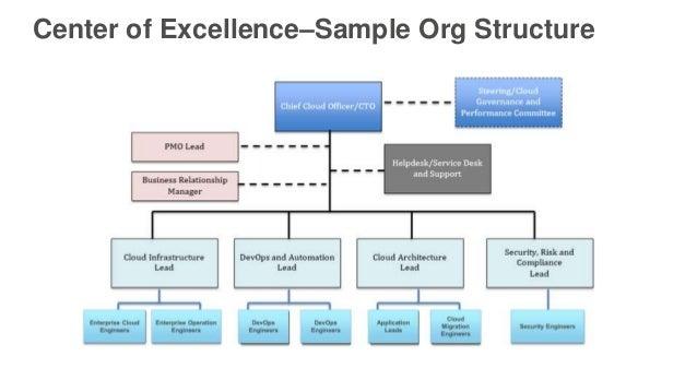organizational chart sample