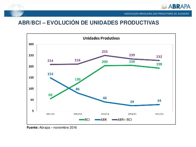 ABR/BCI – EVOLUCIÓN DE UNIDADES PRODUCTIVAS Fuente: Abrapa – noviembre 2016
