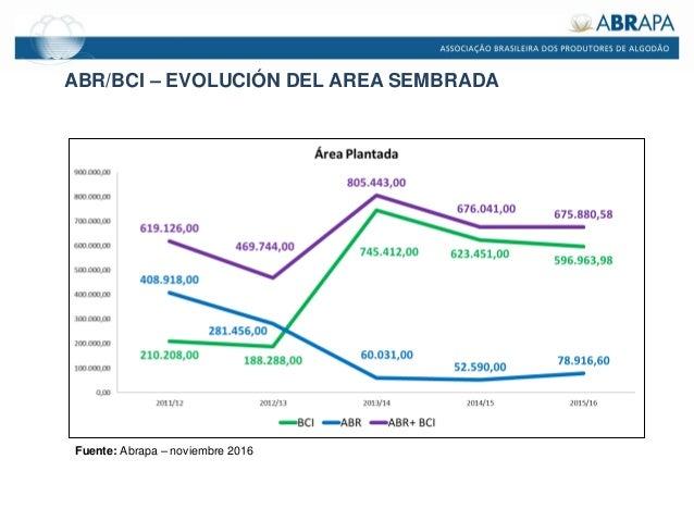 ABR/BCI – EVOLUCIÓN DEL AREA SEMBRADA Fuente: Abrapa – noviembre 2016