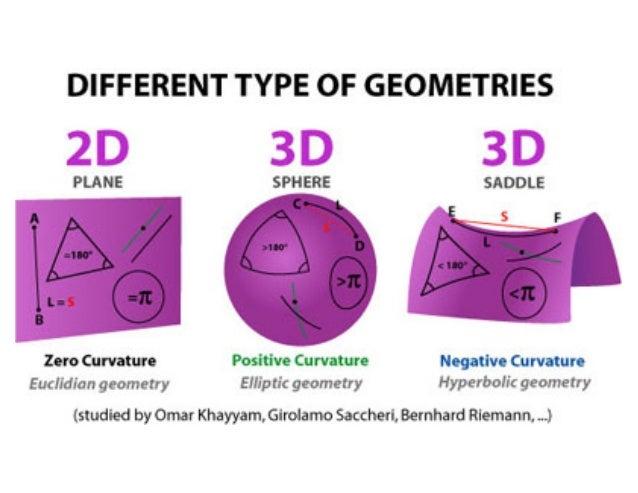 PAS5: Non-Euclidean Geometries – Simon's RCL Blog