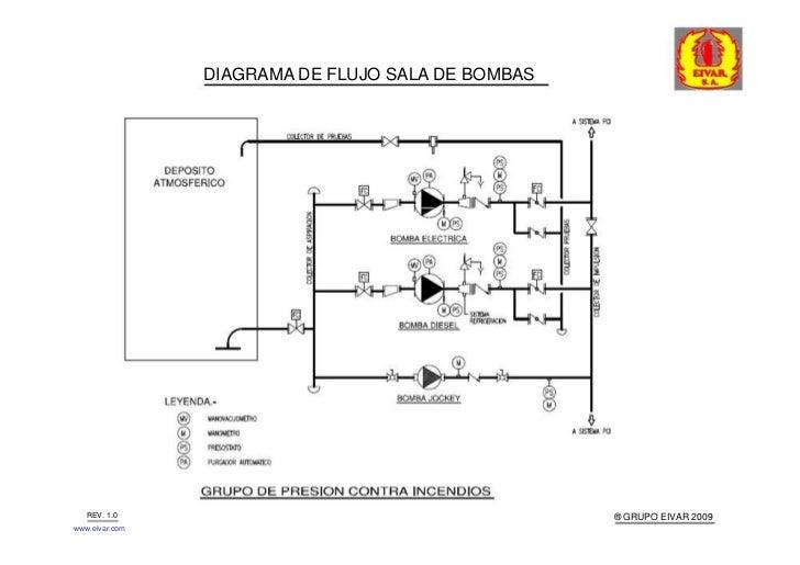 Equipos de bombeo for Grupo de presion de agua para edificios