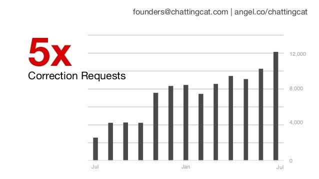 Correction Requests 5x founders@chattingcat.com | angel.co/chattingcat Jul 0 JanJul 4,000 8,000 12,000