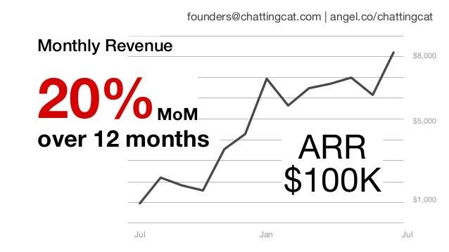 founders@chattingcat.com | angel.co/chattingcat $1,000 $5,000 $8,000 Jan JulJul Monthly Revenue MoM over 12 months 20% ARR...
