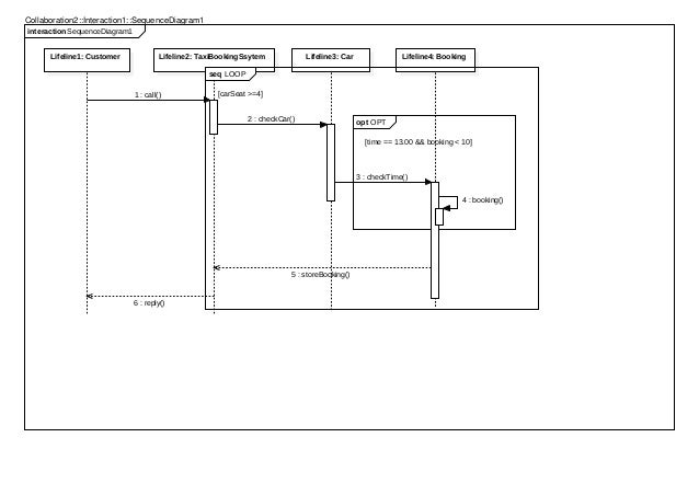 taxi booking system uml sequence diagram 3 638?cb\=1462553905 diagram sequence reservation flow diagram \u2022 45 63 74 91  at sewacar.co
