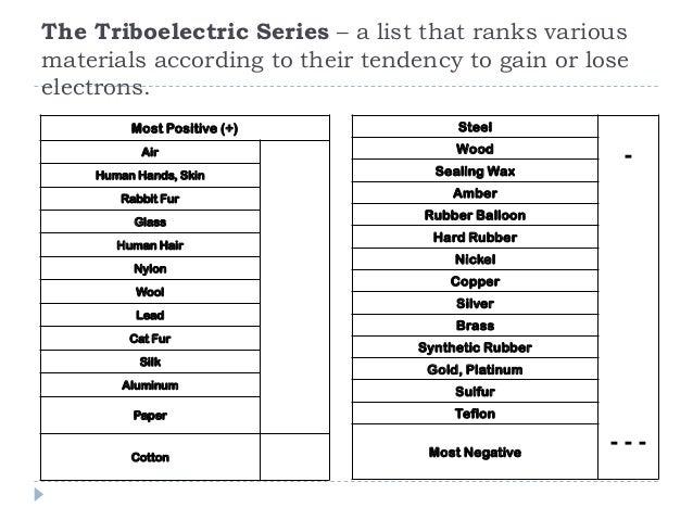 18 electrostatics