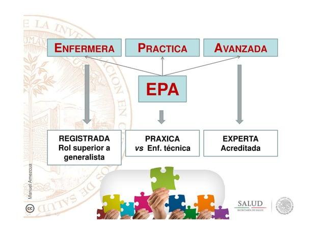 EPA ENFERMERA PRACTICA AVANZADA REGISTRADA Rol superior a generalista PRAXICA vs Enf. técnica EXPERTA Acreditada ManuelAme...
