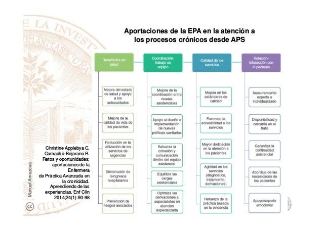 Aportaciones de la EPA en la atención a los procesos crónicos desde APS Christine Applebya C, Camacho-Bejarano R. Retos y ...