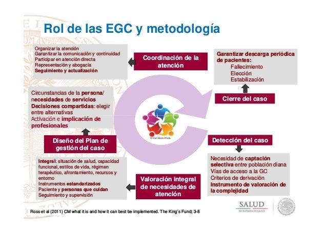 Circunstancias de la persona/ necesidades de servicios Decisiones compartidas: elegir entre alternativas Coordinación de l...