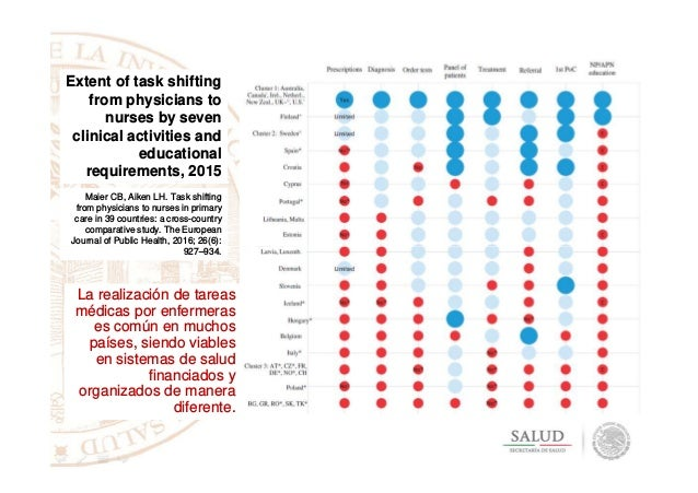 Extent of task shifting from physicians to nurses by seven clinical activities and educational requirements, 2015 Maier CB...