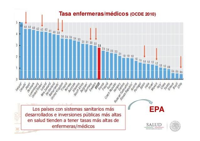 Tasa enfermeras/médicos (OCDE 2010) Los países con sistemas sanitarios más desarrollados e inversiones públicas más altas ...