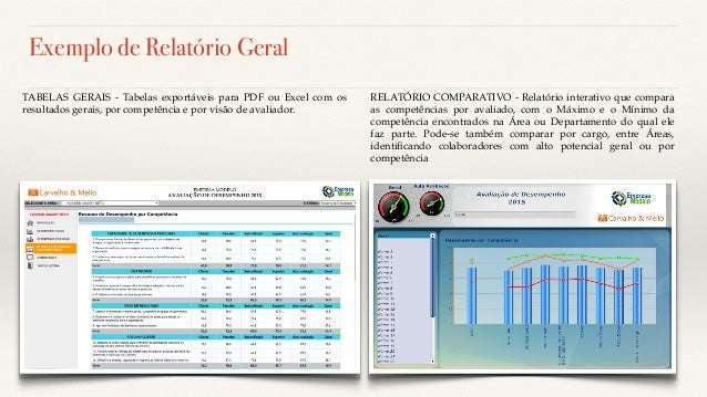 Exemplo de Relatório Geral RELATÓRIO COMPARATIVO - Relatório interativo que compara as competências por avaliado, com o Má...