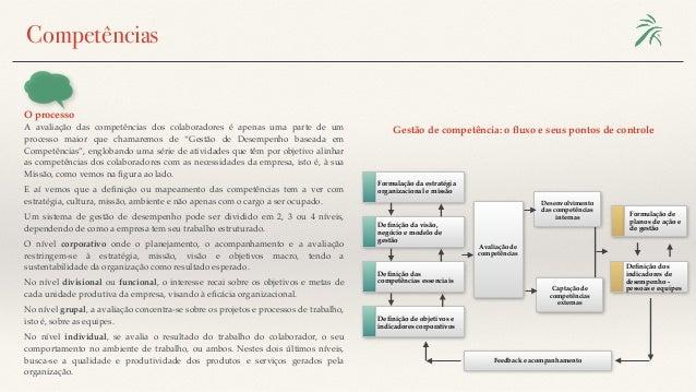 O processo Competências Gestão de competência: o fluxo e seus pontos de controleA avaliação das competências dos colaborado...
