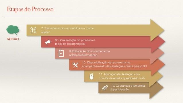 """Etapas do Processo 7. Treinamento dos envolvidos em """"como avaliar"""" 8. Comunicação do processo a todos os colaboradores 12...."""