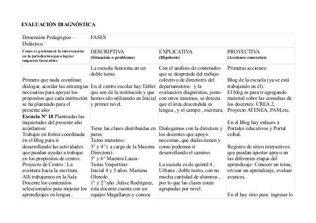 EVALUACIÓN DIAGNÓSTICA Dimensión Pedagógico – Didáctico. FASES Como se gestionará la intervención en la jurisdicción para ...