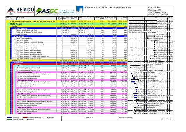 Activity ID Activity Name Original Duration BL Project Start BL Project Finish Start Finish Performance % Complete Budgete...