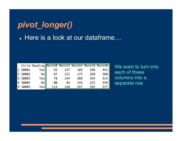 pivot_longer() ! Here is a look at our dataframe… We want to turn into each of these columns into a separate row