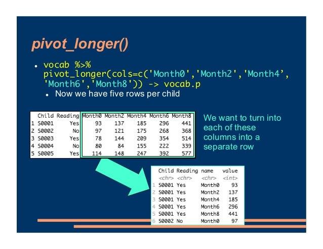 pivot_longer() ! vocab %>% pivot_longer(cols=c('Month0','Month2','Month4', 'Month6','Month8')) -> vocab.p ! Now we have fi...