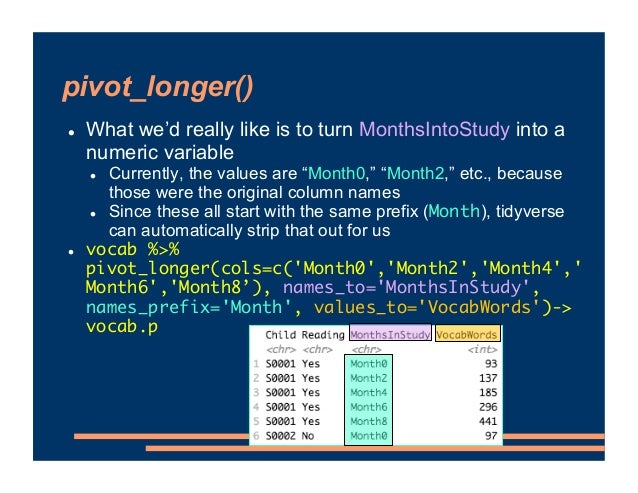 """pivot_longer() ! What we'd really like is to turn MonthsIntoStudy into a numeric variable ! Currently, the values are """"Mon..."""