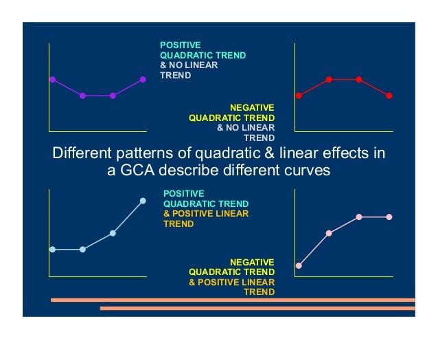 POSITIVE QUADRATIC TREND & NO LINEAR TREND NEGATIVE QUADRATIC TREND & NO LINEAR TREND POSITIVE QUADRATIC TREND & POSITIVE ...