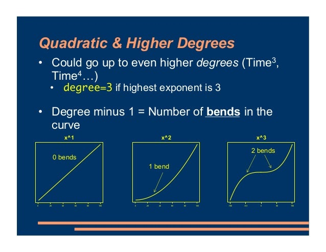 Quadratic & Higher Degrees • Could go up to even higher degrees (Time3, Time4…) • degree=3 if highest exponent is 3 • Degr...