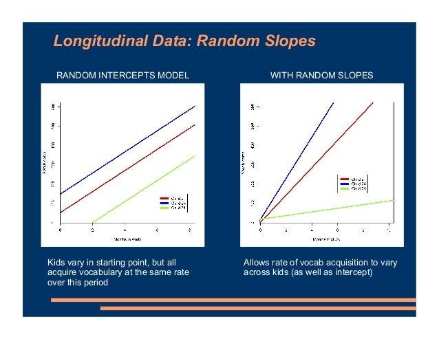 Longitudinal Data: Random Slopes RANDOM INTERCEPTS MODEL Kids vary in starting point, but all acquire vocabulary at the sa...