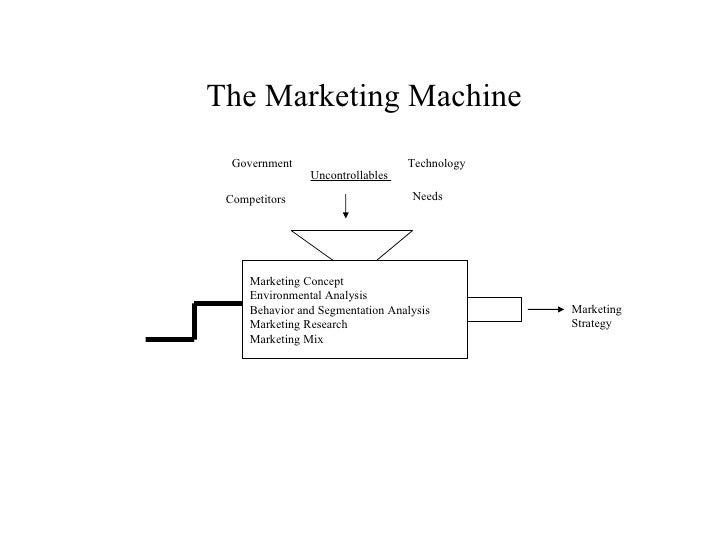 The Marketing Machine Marketing Concept Environmental Analysis Behavior and Segmentation Analysis Marketing Research Marke...