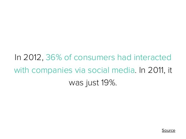 In 2012, 36% of consumers had interacted with companies via social media. In 2011, it was just 19%.  Source