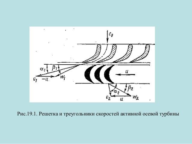 Рис.19.1. Решетка и треугольники скоростей активной осевой турбины