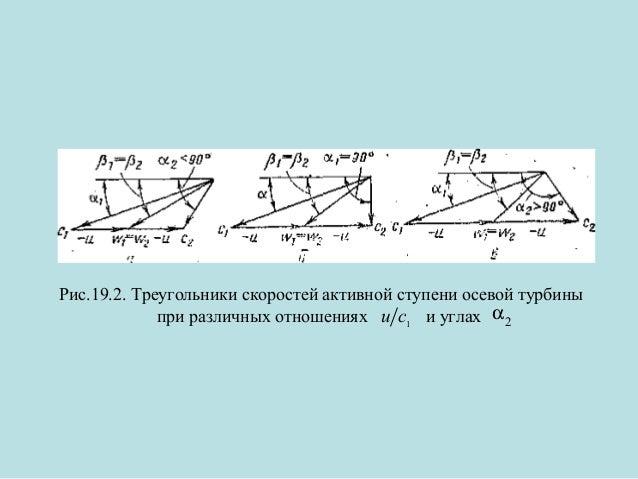 Рис.19.2. Треугольники скоростей активной ступени осевой турбины при различных отношениях u c1 и углах α 2