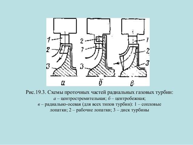 Рис.19.3. Схемы проточных частей радиальных газовых турбин: а – центростремительная; б – центробежная; в – радиально-осева...