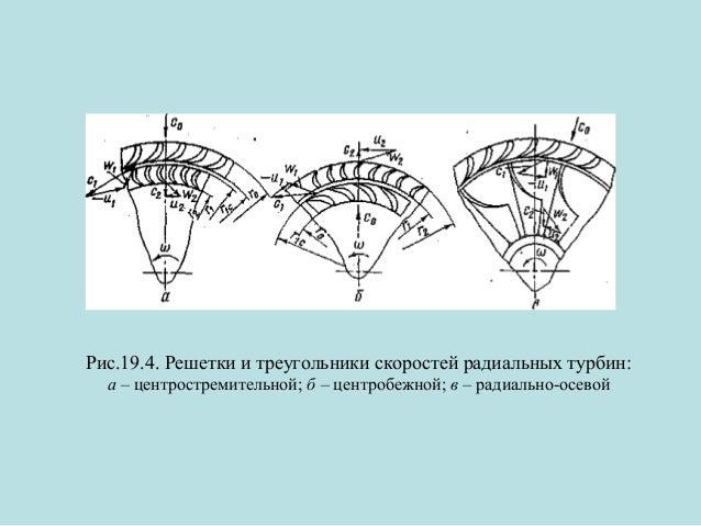 Рис.19.4. Решетки и треугольники скоростей радиальных турбин: а – центростремительной; б – центробежной; в – радиально-осе...