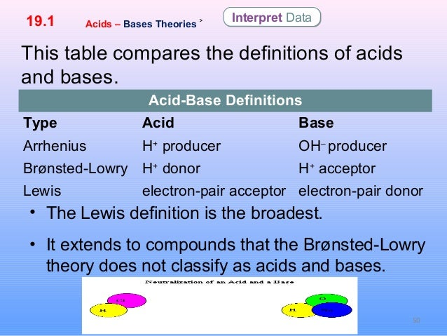 19.1 acids, base and salts By Hamdy Karim