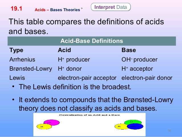 19 1 acids  base and salts by hamdy karim