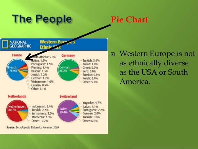  A pie chart is a circle divided into color parts to show proportions.