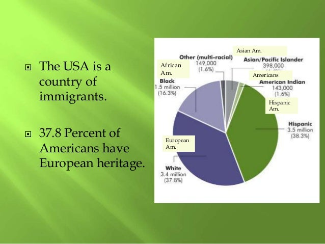  The USA is a country of immigrants.  37.8 Percent of Americans have European heritage. African Am. European Am. Hispani...