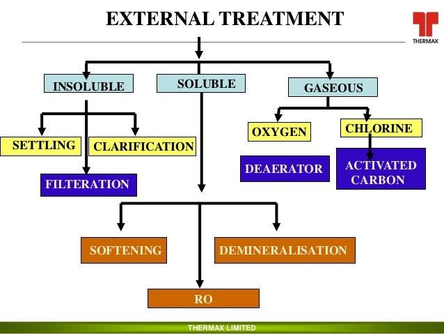 Boiler Feed Water Treatment ~ Boiler water treatment