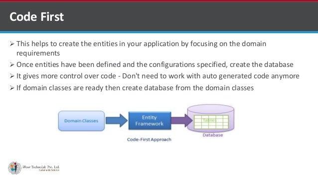 Entity framework by asp net MVC development company in india