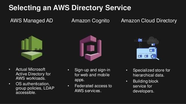 Deep Dive on Amazon Cloud Directory - April 2017 AWS Online Tech Talks