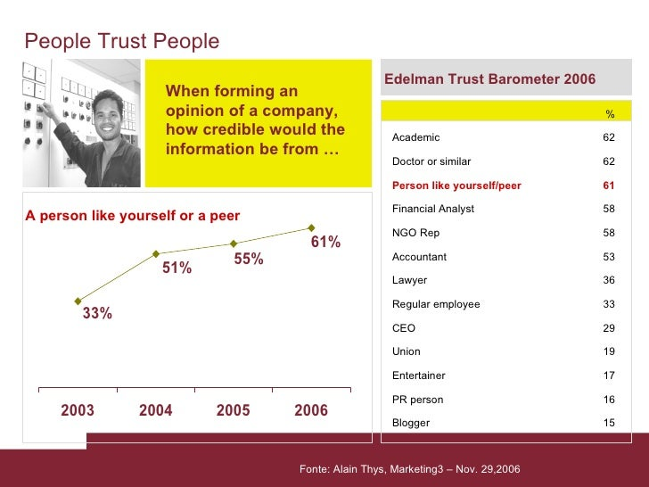 A person like yourself or a peer Edelman Trust Barometer 2006 When forming an opinion of a company, how credible would the...