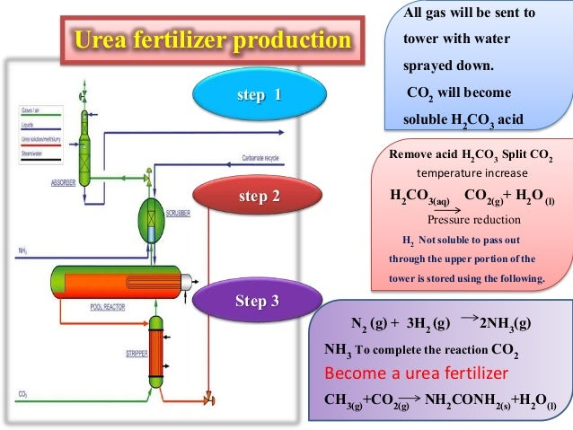 Urea Production From Natural Gas