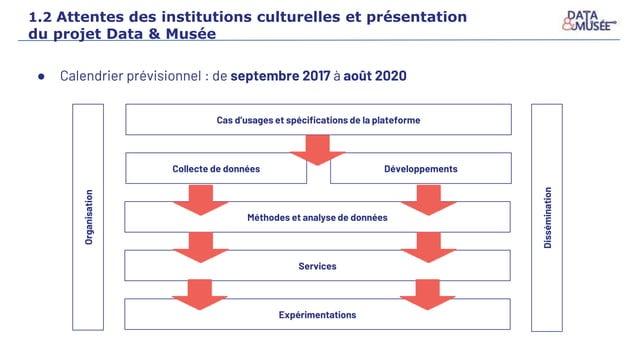 1.2 Attentes des institutions culturelles et présentation du projet Data & Musée ● Calendrier prévisionnel : de septembre ...