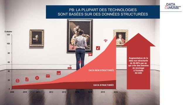Introduction PB: LA PLUPART DES TECHNOLOGIES SONT BASÉES SUR DES DONNÉES STRUCTURÉES