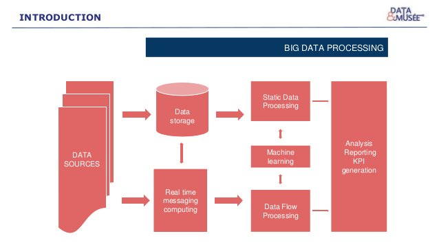 DATA SOURCES Data storage Real time messaging computing Static Data Processing Data Flow Processing Machine learning Analy...