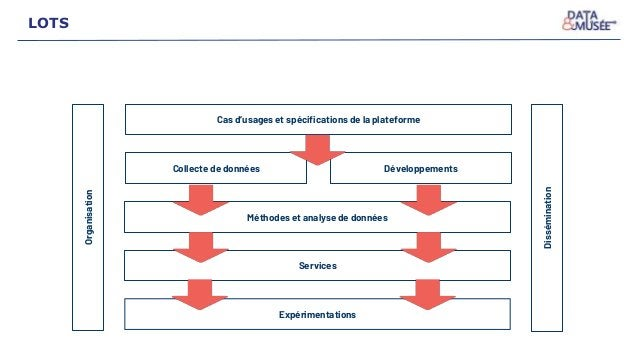 Cas d'usages et spécifications de la plateforme Collecte de données Développements Méthodes et analyse de données Services...