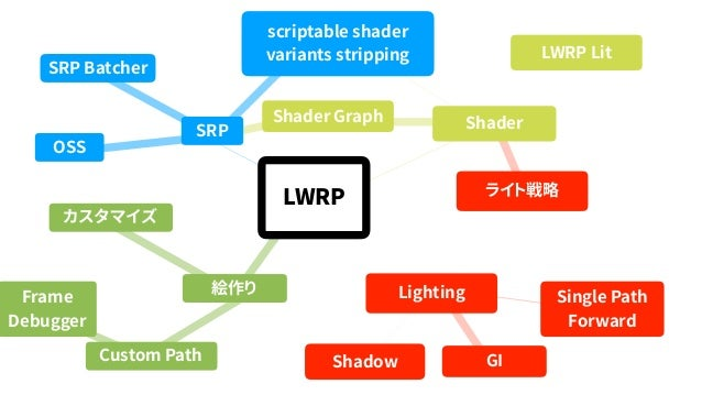 1 Passで4個のライトを 一括で描画 ライトの数だけ 重ね塗り BuiltinLWRP Single Path Forward Rendering