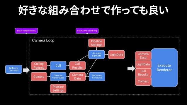 • SRPとは何か • SRPを活用すればどんな事 が出来るようになるのか • LWRPをカスタムする ポイント https://www.slideshare.net/UnityTechnologiesJapan/ gtmf2018scrip...