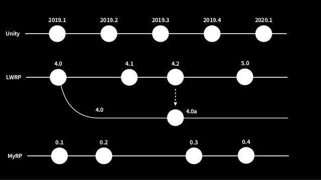 Material A Shader 1 Constant Buffer 作成 Constant Buffer アップロード 描画を 発行 ビルトインパイプラインのバッチング