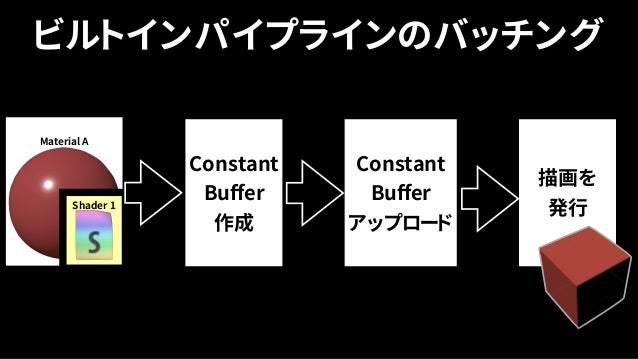 For Each Material Constant Bufferを 配列にコピー C Buffer 1 C Buffer 2 C Buffer 3 Linear Constant Buffer アップロード 描画 C Buffer 1 C Buffer...