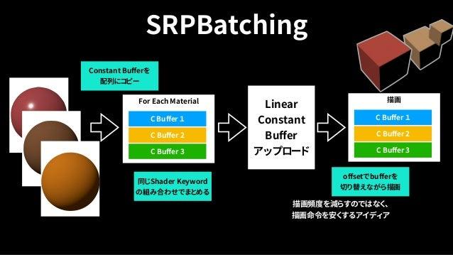 Scriptable shader variant stripping • ゲームが使用しない ShaderのVariantの組み合わせを ストリップ(削除)する • アプリサイズとビルド時間短縮 ついでにメモリに優しい